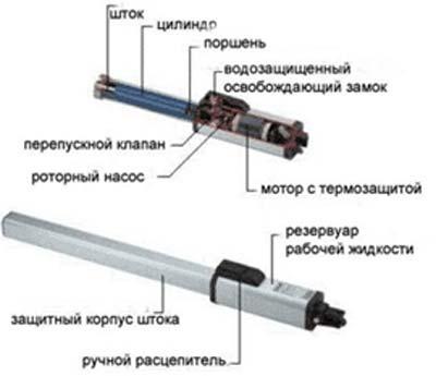 Устройство линейного привода.